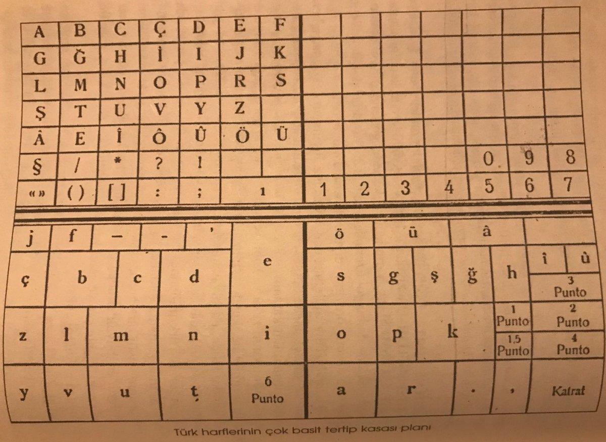 Harf devriminden sonraki 72 karakterli matbaa tableti
