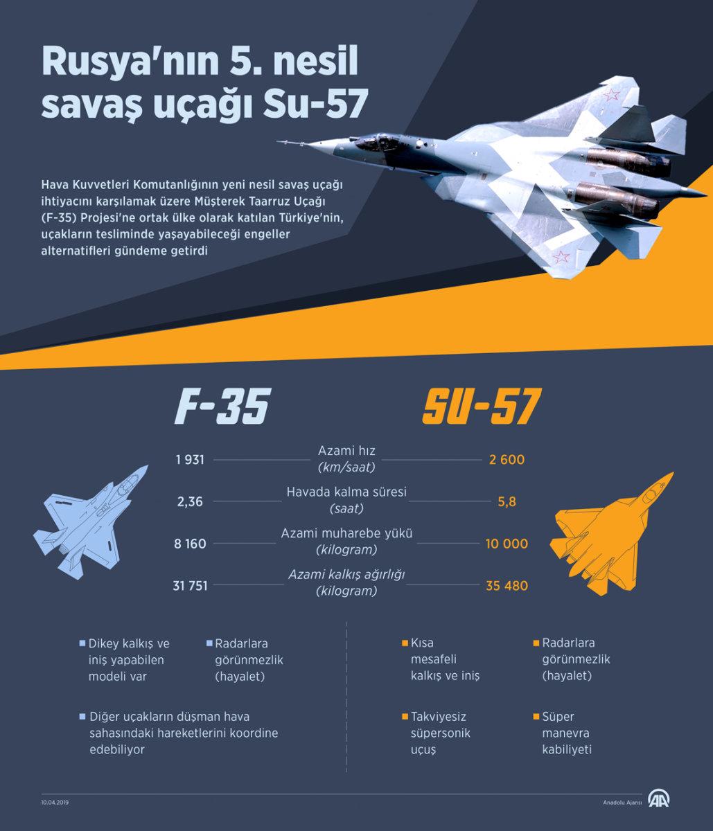 F-35 ve Su-57 Karşılaştırması